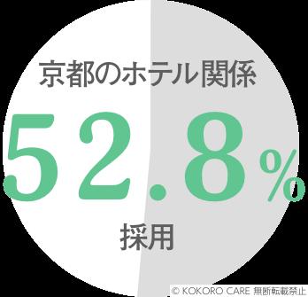 京都のホテル関係で52.8%採用