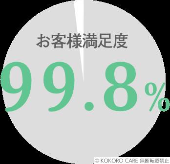お客様満足度99.8%
