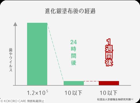 進化銀塗布後の経過グラフ
