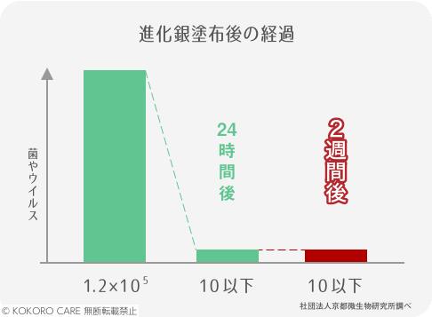 吹きかけてからのウイルス・菌の数を測定したグラフ